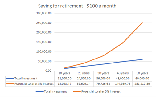 It's never too early (or late) to save for retirement